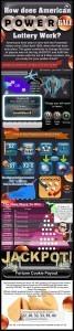 Hur man spelar Powerball: Infographic